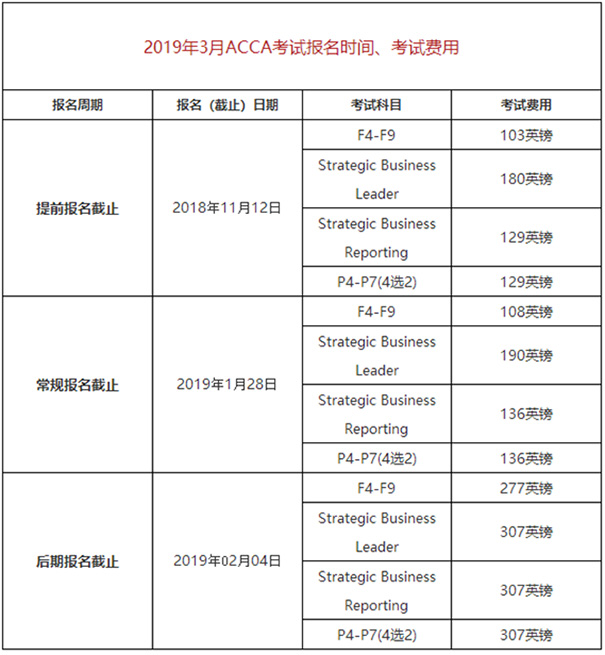 ACCA,ACCA考试,ACCA考试时间
